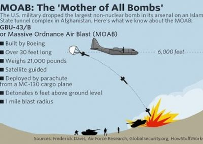 MOAB - Mother of All Bombs